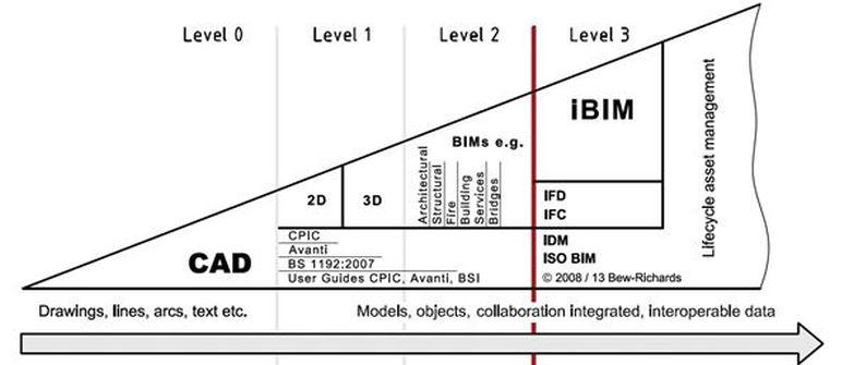 BIM level 2 là gì