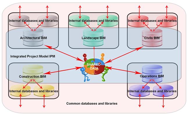 common data environment-cde