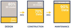 big data & bim