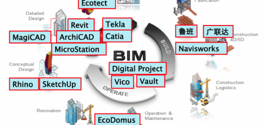phần mềm BIM