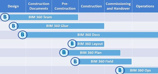 bim 360 team va bim 360 docs