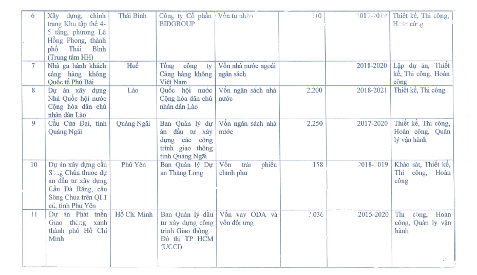 các dự án thí điểm áp dụng BIM tại Việt Nam