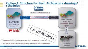 liên kết giữa Tekla Structures và Autodesk Revit